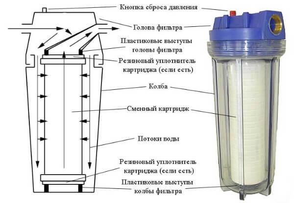 Фильтр, очищающий воду