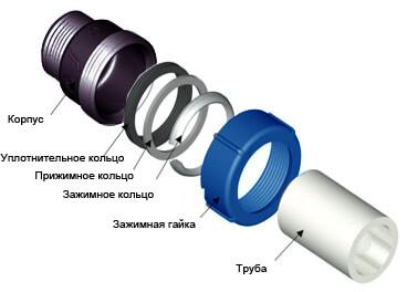 Составные части компрессионного фитинга